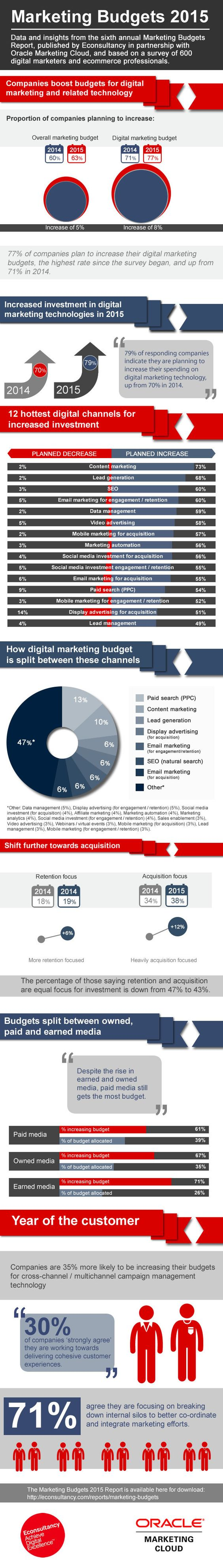 #Marketing #Infographic: Marketing Budgets 2015