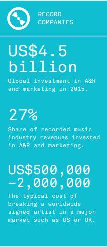 #discograficas #industriamusical
