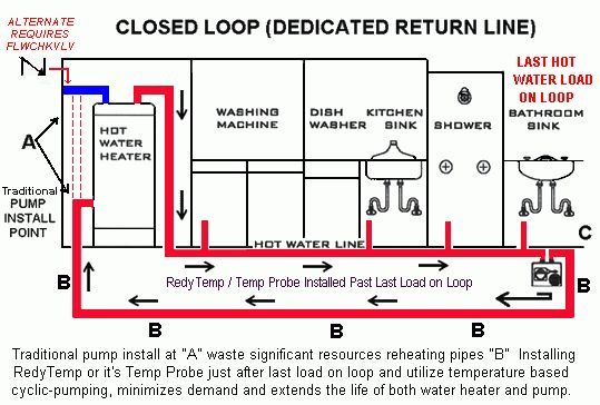 Hot Water Circulation How It Works Circulate Hot Water More