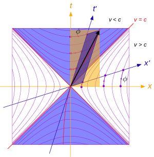 Lorentz transformation