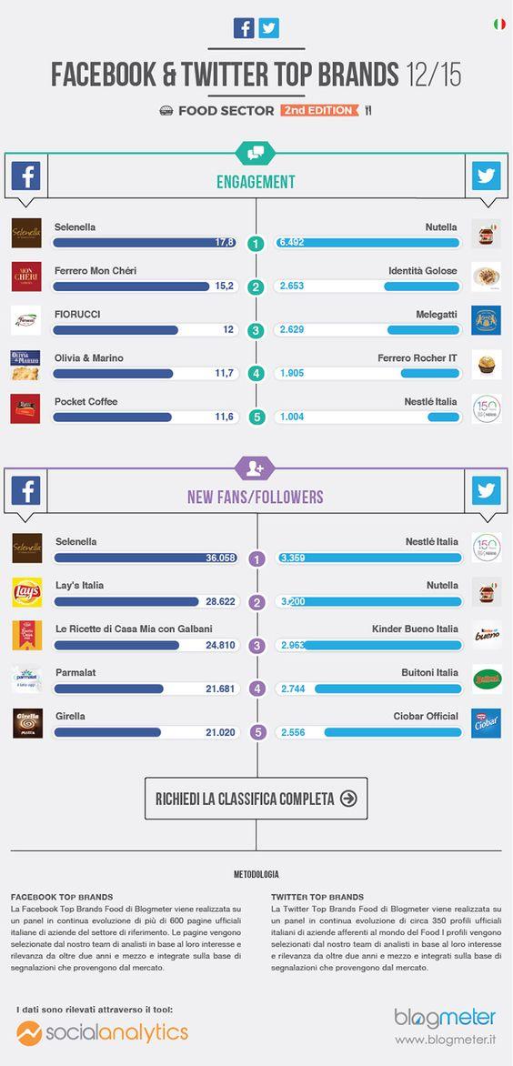 brand del settore food più forti sui Social Media in Italia