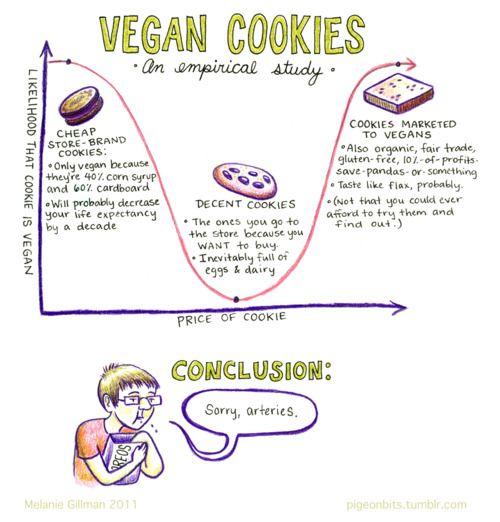 simple infographic on vegan cookies