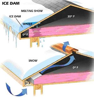Insulation Baffles For Soffit Vents Roofing Contractors