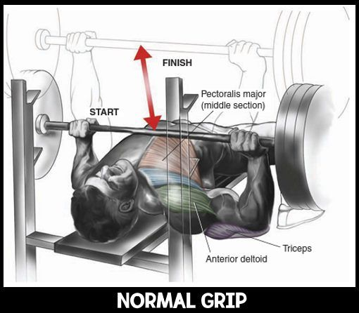 Bench Press Grip How Wide Should Your Bench Press Grip Be Fitness Workouts Exercises Gym Chest Workout Best Chest Workout Chest Workouts