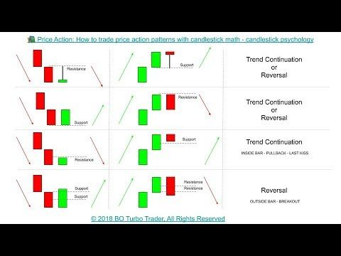 Price Action How To Trade Price Action Patterns W Candlestick