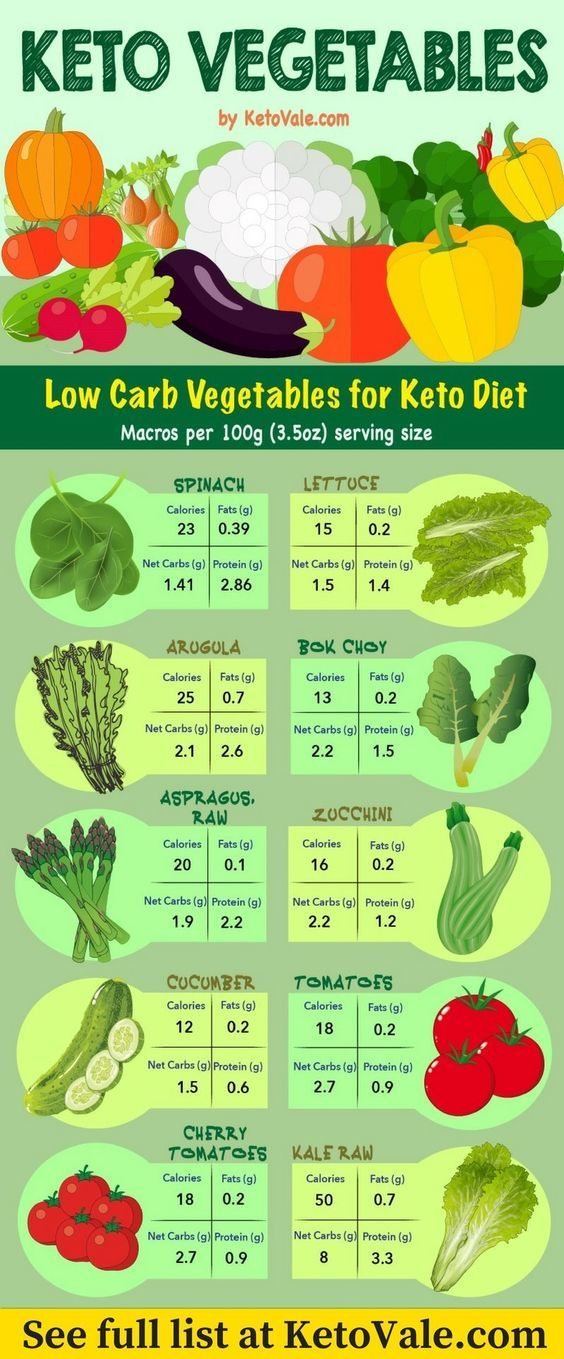 vegetable for keto diet