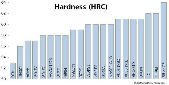 Hardness chart the arsenal pinterest knives steel and