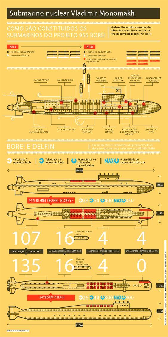 infogr fico submarino nuclear russo 955 borei m quinas. Black Bedroom Furniture Sets. Home Design Ideas