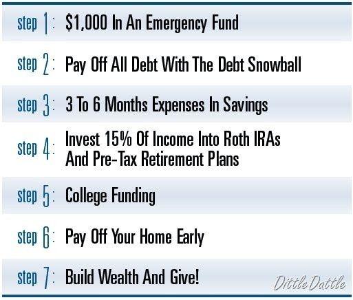 total money makeover steps pdf