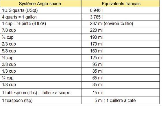 Poids et mesures tableau de mesure pinterest - Tableau poids et mesures ...