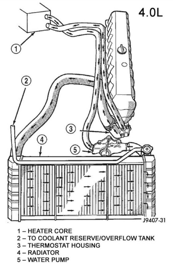 1994 xj heat not blowing heater core coolant flow diagram jeep Chrysler 4.0L Engine Diagram 1994 xj heat not blowing heater core coolant flow diagram jeep pinterest blow heater, jeeps and jeep stuff Jeep 4.2 Engine Vacuum Diagram