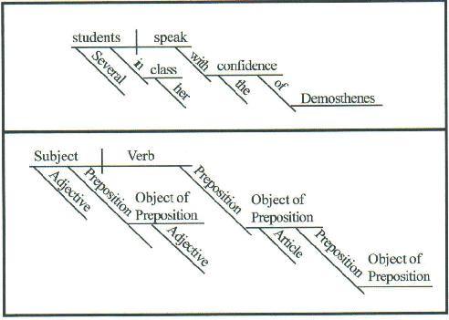 Diagramming Sentences Diagramming Sentences Writing School Homeschool Grammar