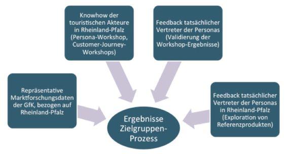 Die Zielgruppen (Personas) für den Tourismus in Rheinland-Pfalz  Wer über seine…