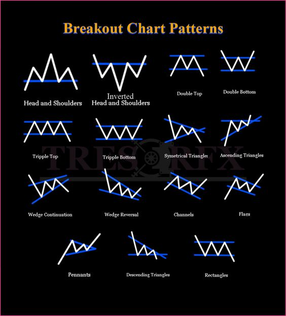 Classic Chart Patterns Tresor Fx In 2020 Trading Charts Forex
