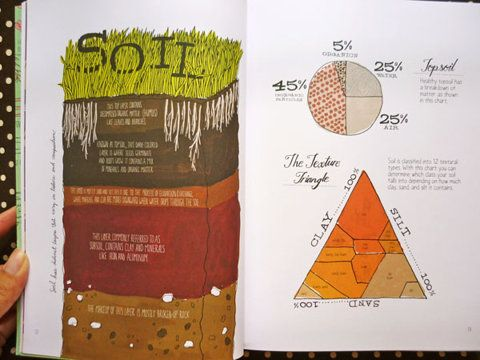 Pin by mark mcclain on soil science pinterest d for Soil 5 letters