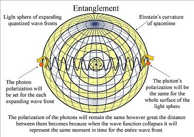 Quantum Entanglement and the symmetry and geometry of light.