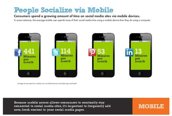 Consumers are spending a growing amount of time on social sites via their mobiles http://7me.eu/gz #Mobile #Social Media   Source 150 Smart Stats about Online Marketing  by ReachLocal on Aug 29, 2012 http://7me.eu/gz