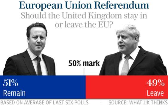 EU referendum: Race 'too close to call' as four polls give ...