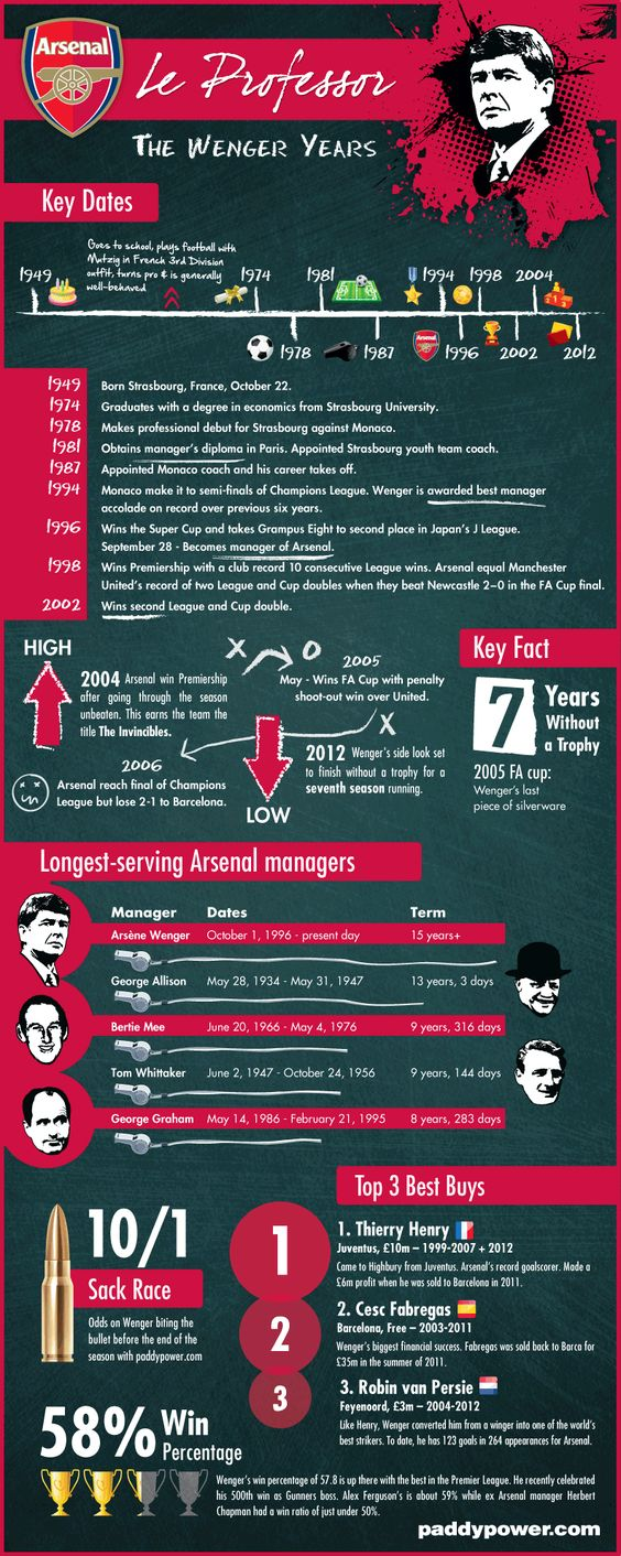 A Look At Arsene Wenger's Arsenal Career [Infographic] | Paddy Power Betting Blog