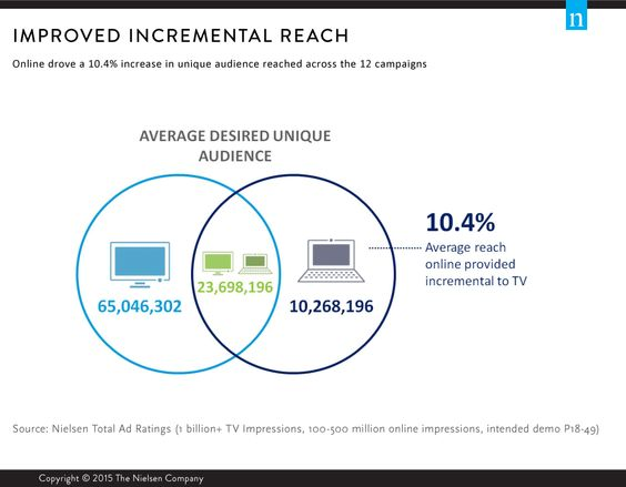 For Ads, Two Screens Are Better than One—And Provide More Reach