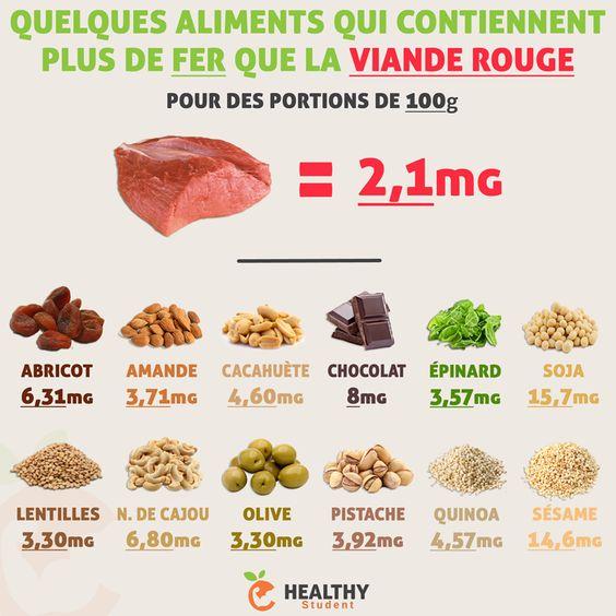 Quelques aliments qui contiennent plus de fer que la viande rouge