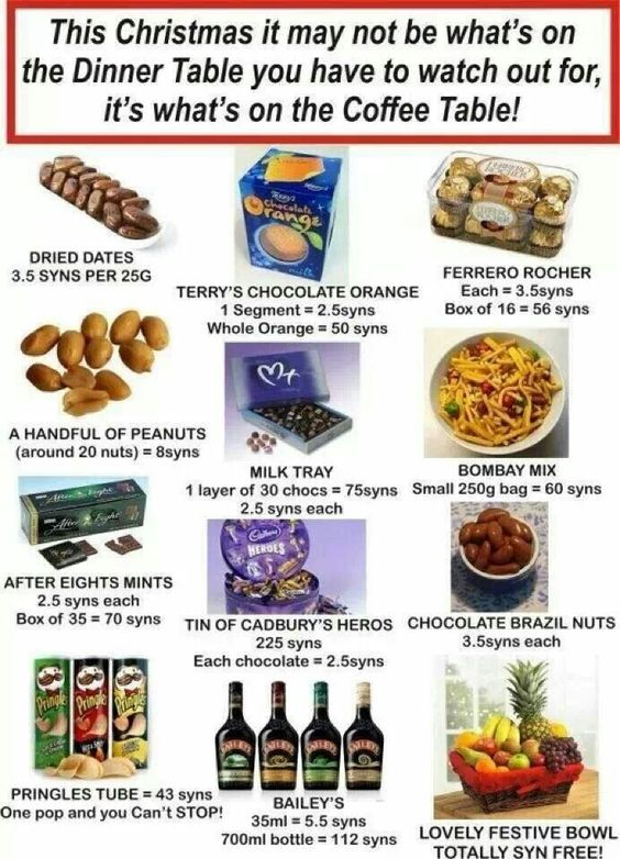 Slimming World Treats Syns Guide | Food | Pinterest | The ...
