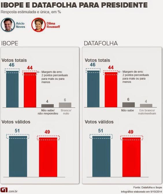 SWR8: No Ibope e no Datafolha, Aécio tem 46% e Dilma, 44...