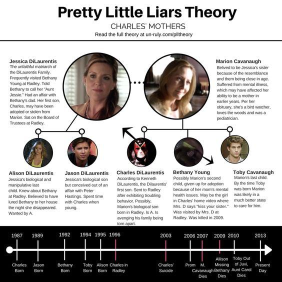 Check out this Pretty Little Liars theory for more answers on season 6