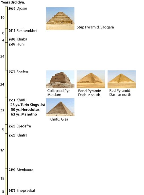 OLD KINGDOM TIMELINE EGYPTIAN Architecture Pinterest Timeline And Articles