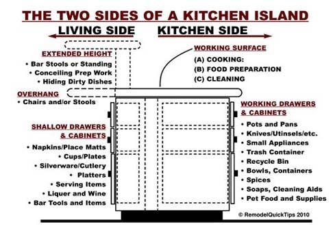 Islands kitchen islands and kitchens on pinterest