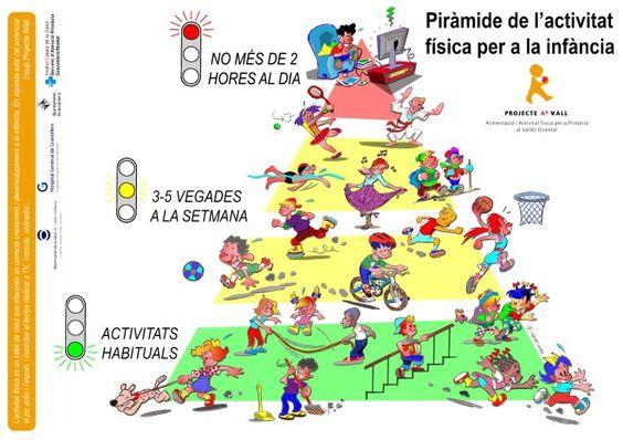 PIRÁMIDE DE LA ACTIVIDAD FÍSICA PARA LA INFANCIA CATALAN