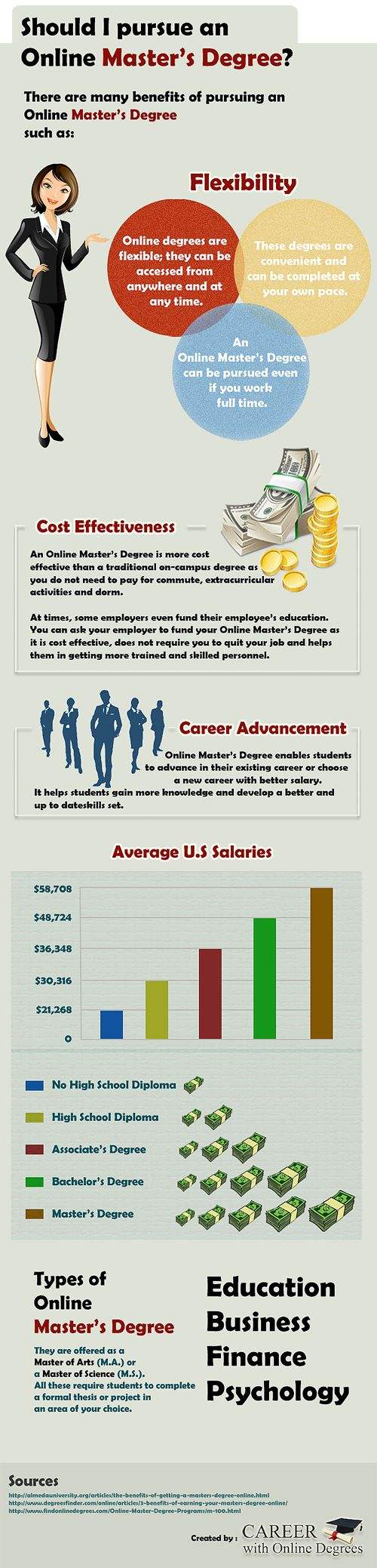Should I Pursue an Online Master's Degree? Infographic