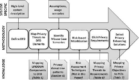 A privacy threat analysis framework: supporting the elicitation and fulfillment of privacy requirements. Full Text AvailableBy: Deng, Mina; Wuyts, Kim; Scandariato, Riccardo; Preneel, Bart; Joosen, Wouter. Requirements Engineering. Mar2011, Vol. 16 Issue 1, p3-32. 30p. 20 Diagrams, 8 Charts. DOI: 10.1007/s00766-010-0115-7.