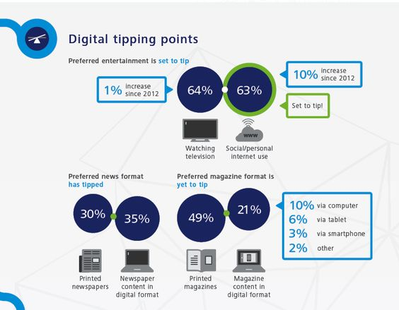 Digital tipping points for Australian Digital Usage - 2014 Australian digital statistics for digital marketing strategy