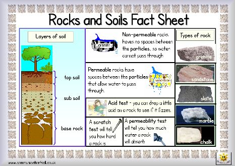 Here 39 s a simple fact sheet on rocks and soil includes a for Soil dictionary