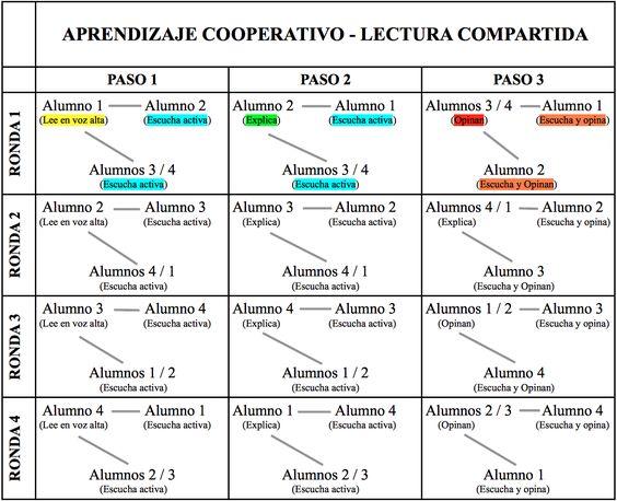 Dentro del Aprendizaje Cooperativo existen diferentes tipos de estructuras en función de lo que se quiera trabajar en clase. En este artículo quiero propon