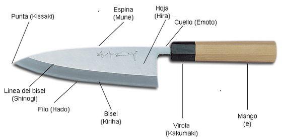 Tipos de cuchillos japoneses kbk aravaka http for Cuchillos japoneses tipos