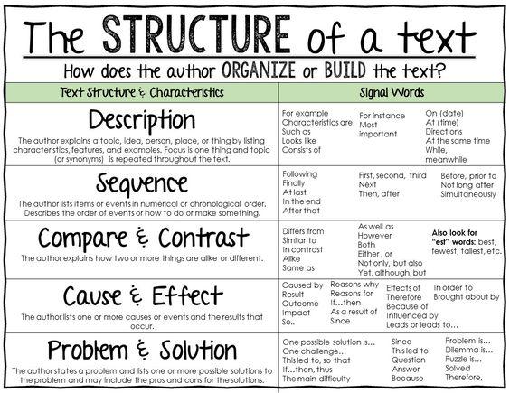 Writing assignment lectura de las actividades