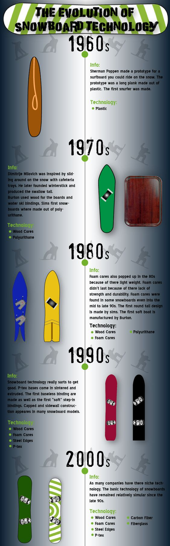 A basic breakdown of snowboard technology from the 60's until now.