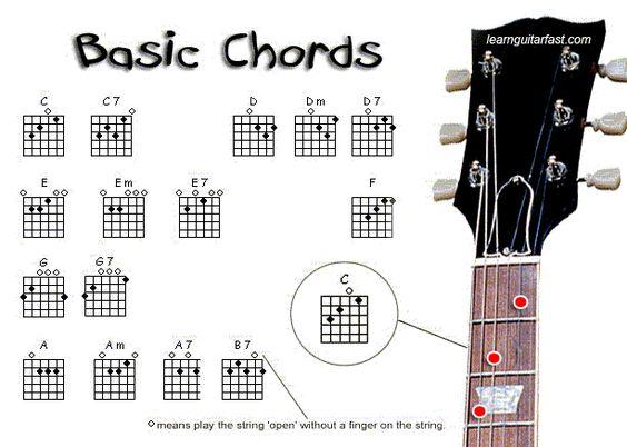 Basic Acoustic Guitar Chord Chart   free-guitar-chords-cha...Basic ...