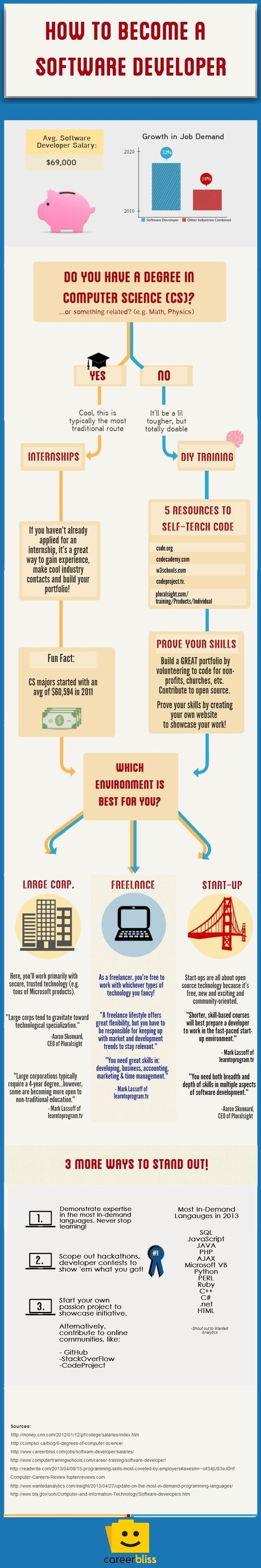 How To Become A Software Developer Infographic Technology Softwaredevelopment Software Development Computer Science Computer Programming