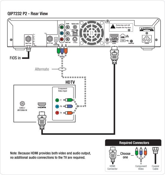 DVR To HD TV Connection Wiring Diagram Electrical Concepts
