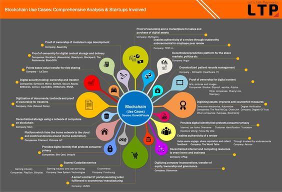 Blockchain Use Cases: Comprehensive Analysis & Startups Involved