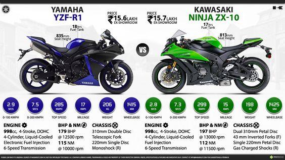Yamaha YZF-R1 vs. Kawasaki Ninja ZX-10R