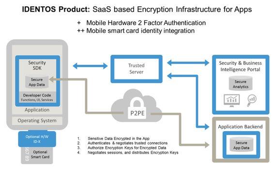 Identos EncryptComplete bietet Encryption as a Service mit SDK