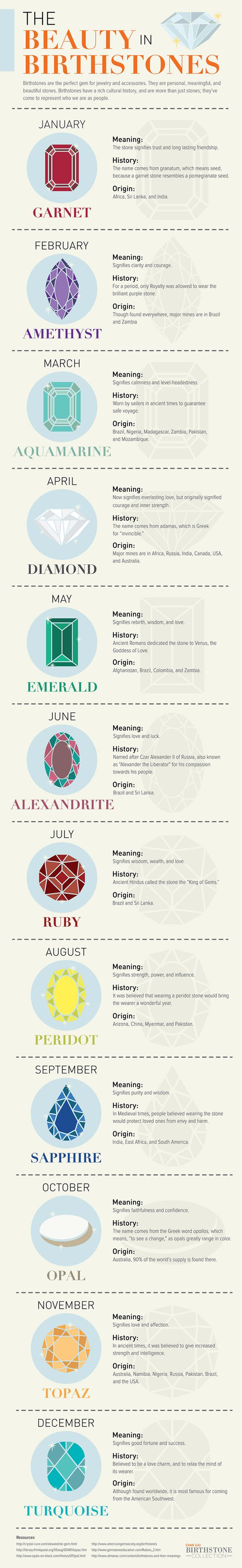 The Beauty of Birthstone Jewelry Awesome birthstone chart showing the meaning, history and origin of your birthstone for your birthday month January, February, March, April, May, June, July, August, September, October, November and December!: