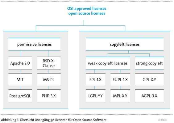 Open-Source-Software richtig nutzen