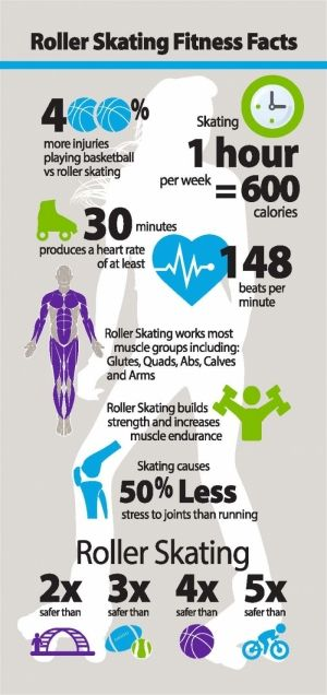 Roller Skating Association International: Roller Skating Infographic - It's all in the facts!