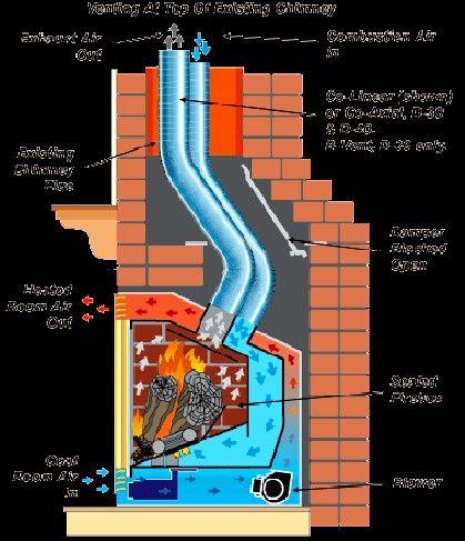 Como hacer una chimenea casa pinterest - Como hacer chimeneas de obra ...
