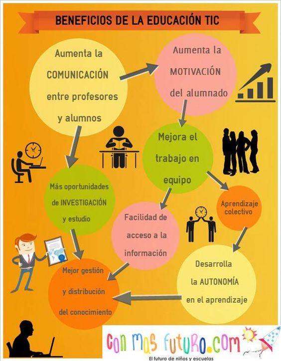 Qué Son Las Tics O Tecnologías De La Información Y La Comunicación Tecnologias De La Informacion Y Comunicacion Tecnicas De Enseñanza Aprendizaje Educacion